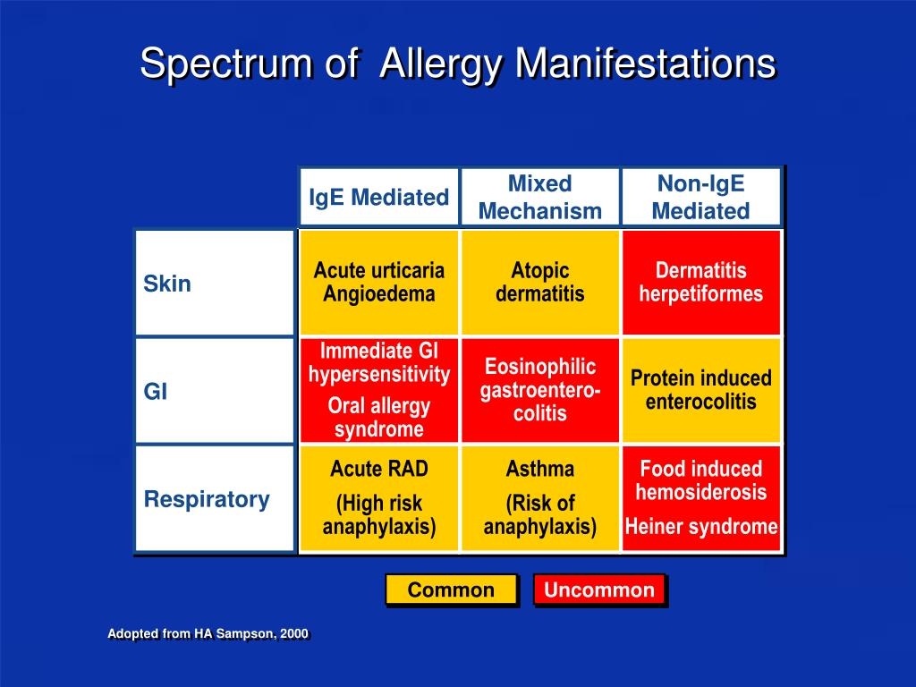 Spectrum of  Allergy Manifestations