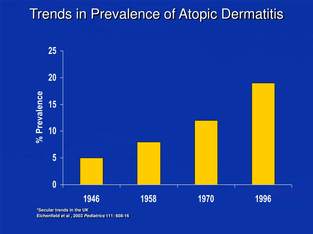 Trends in Prevalence of Atopic Dermatitis