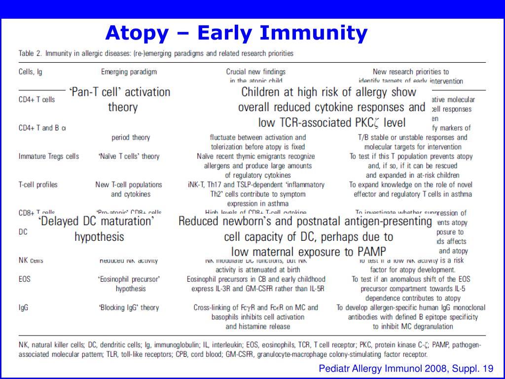Atopy – Early Immunity