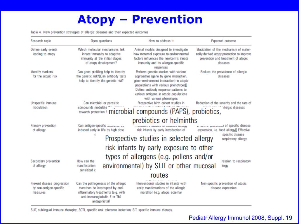 Atopy – Prevention