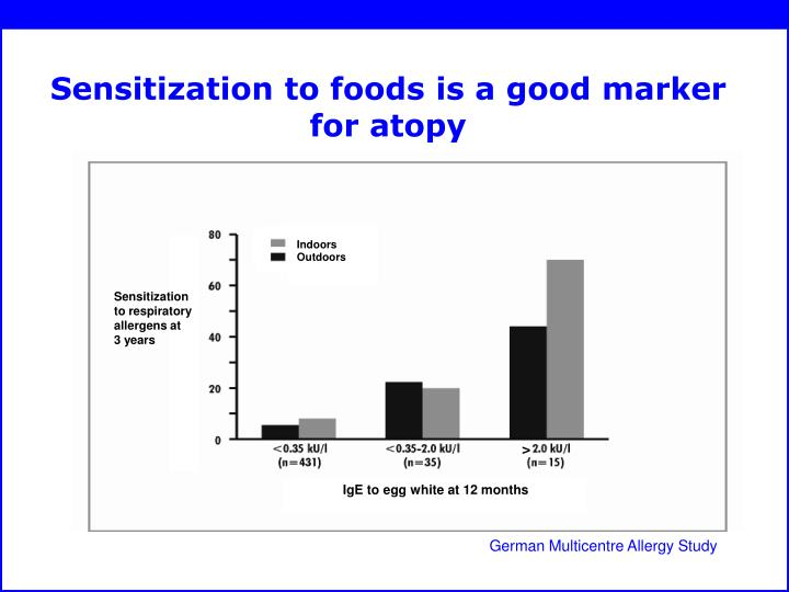Sensitization to foods is a good marker for atopy