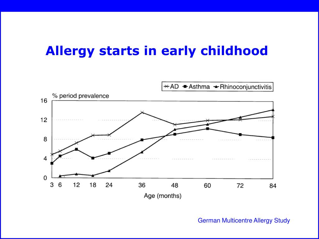 Allergy starts in early childhood
