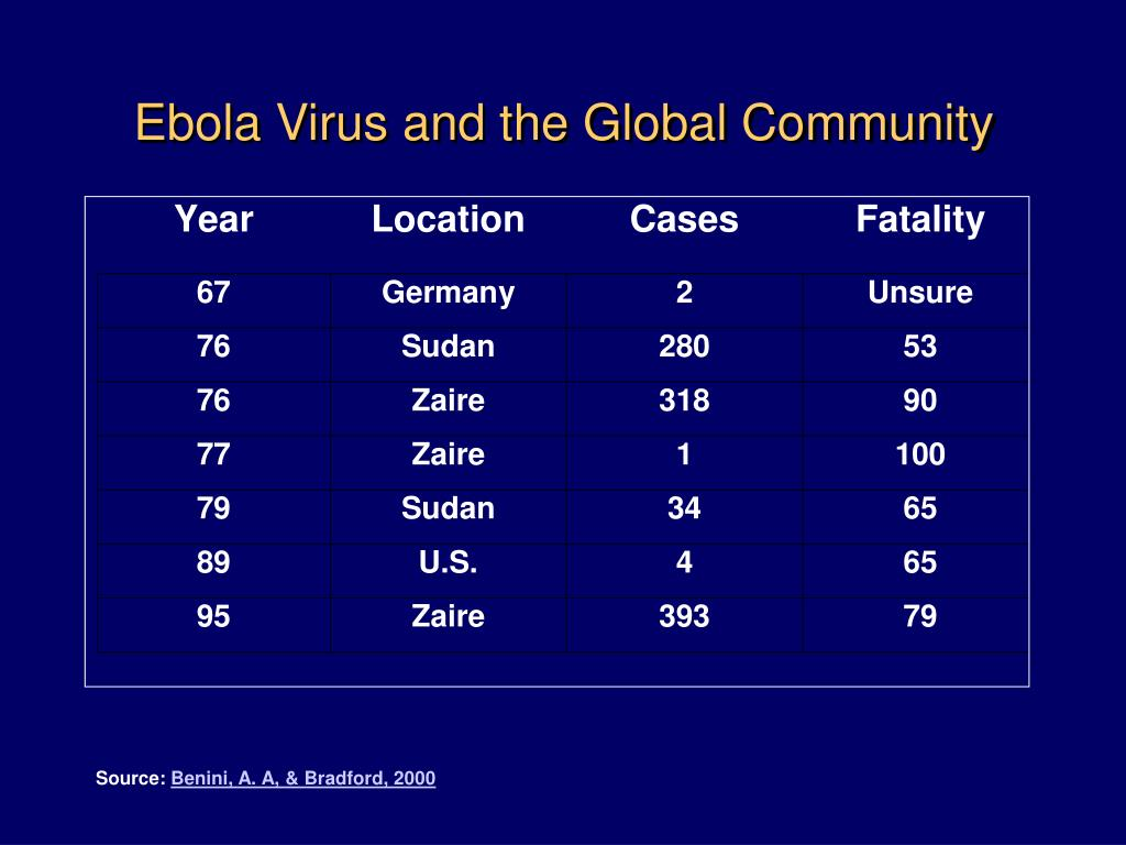 Ebola Virus and the Global Community