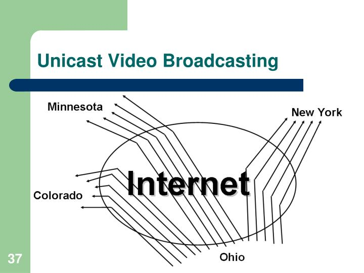 Unicast Video Broadcasting