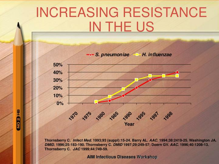Increasing resistance in the us