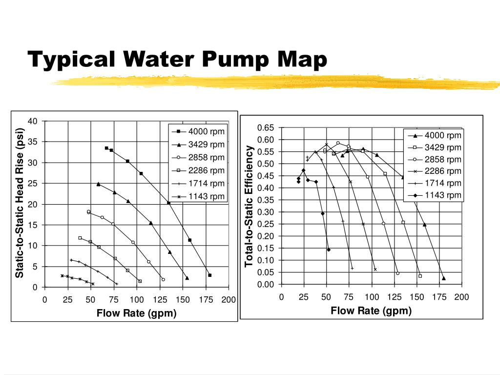 Typical Water Pump Map