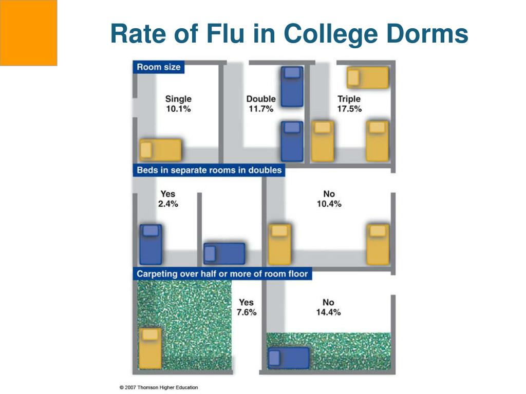 Rate of Flu in College Dorms