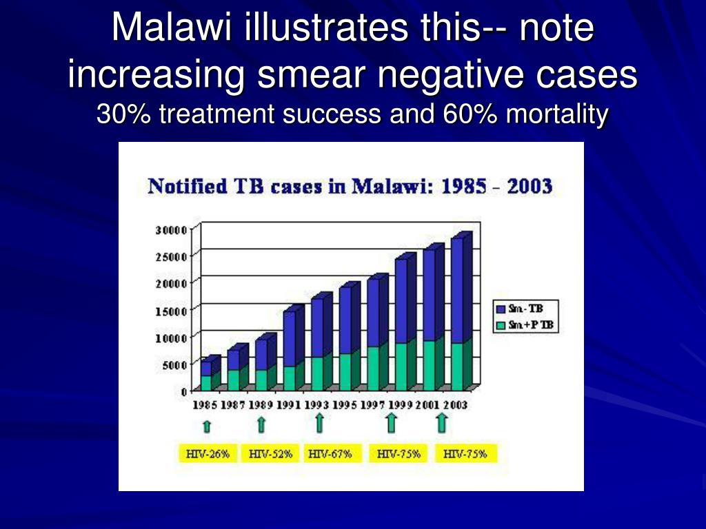 Malawi illustrates this-- note increasing smear negative cases
