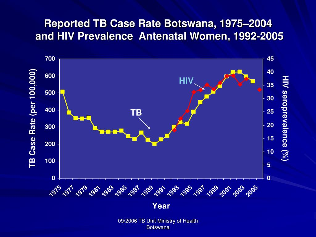 Reported TB Case Rate Botswana, 1975–2004