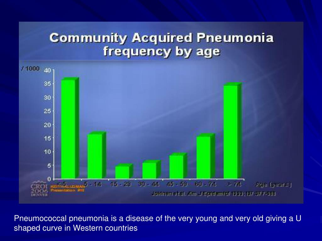 Pneumococcal pneumonia is a disease of the very young and very old giving a U shaped curve in Western countries