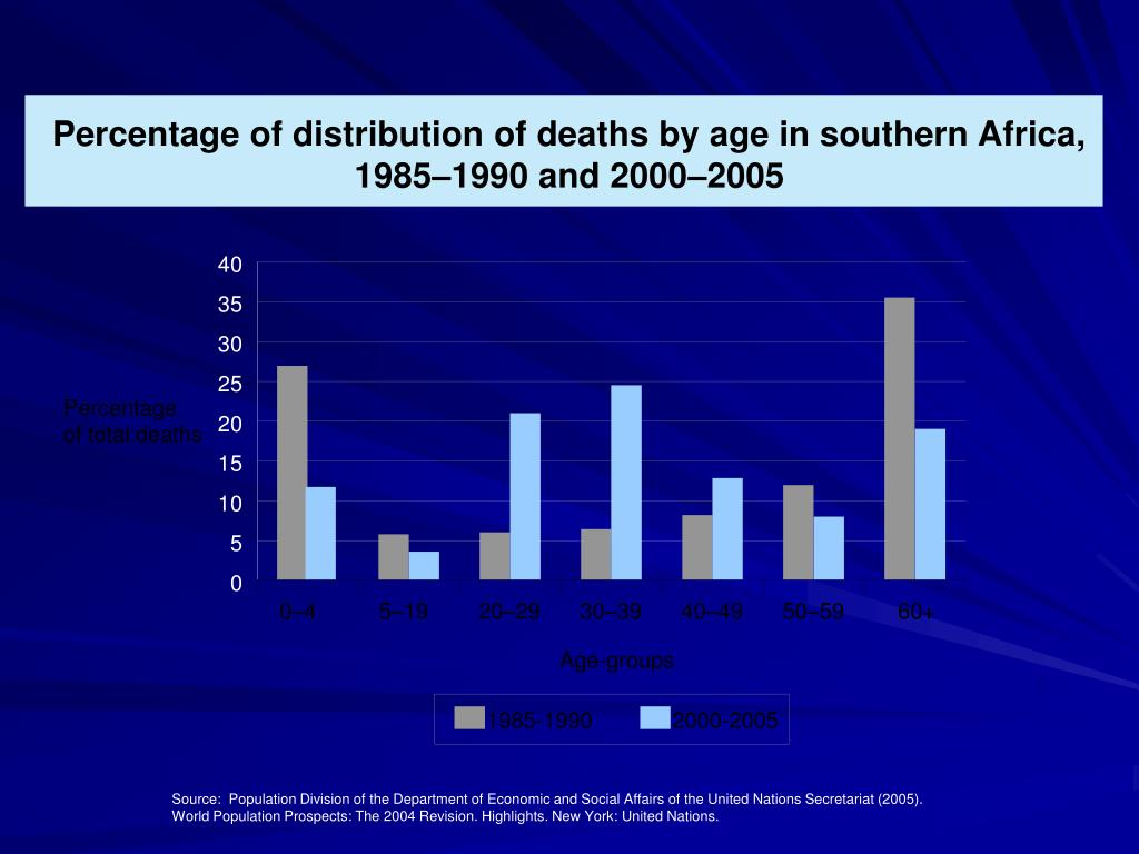 Percentage of distribution of deaths by age in southern Africa,