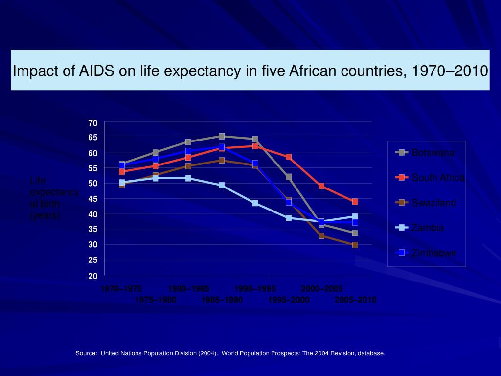 Impact of AIDS on life expectancy in five African countries, 1970–2010