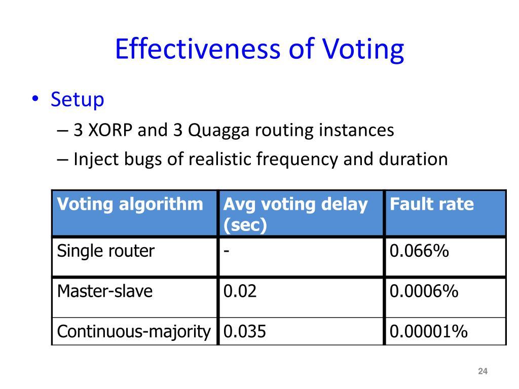 Effectiveness of Voting