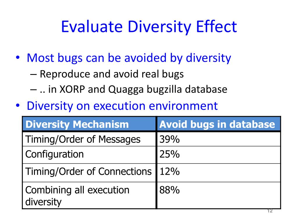 Evaluate Diversity Effect