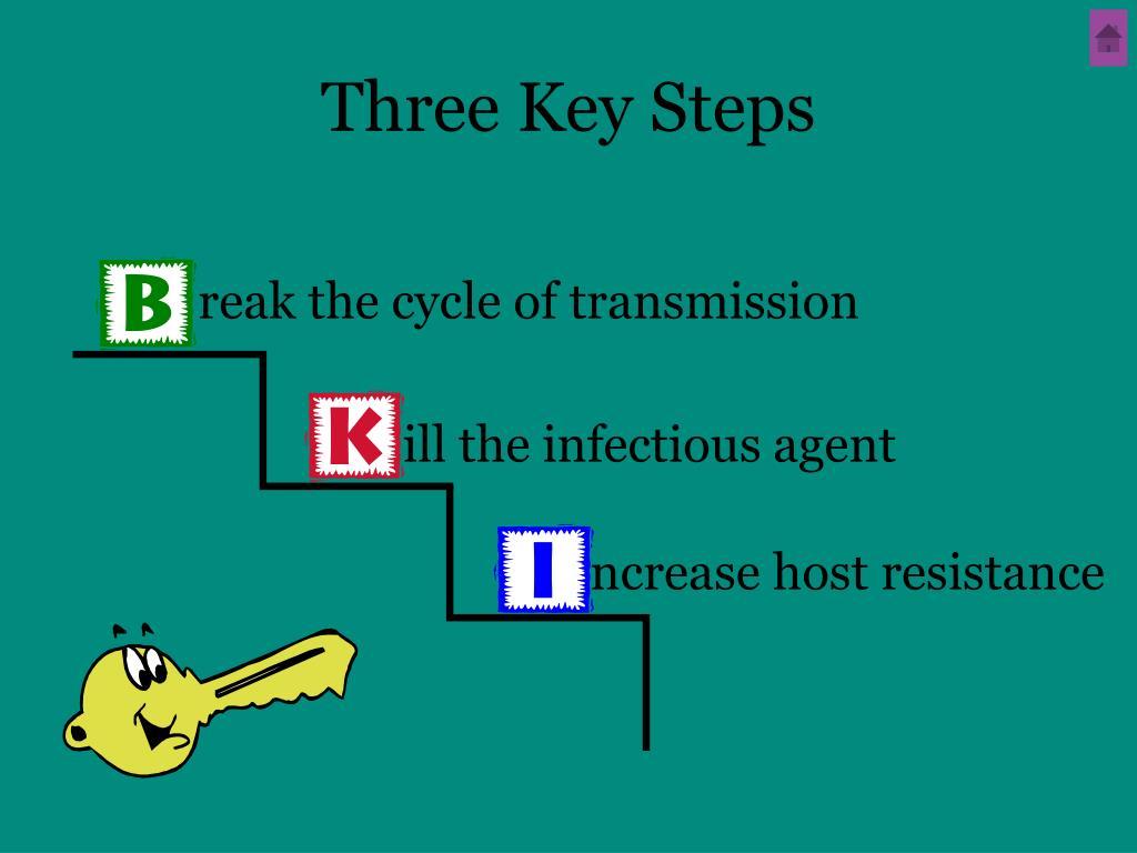 Three Key Steps