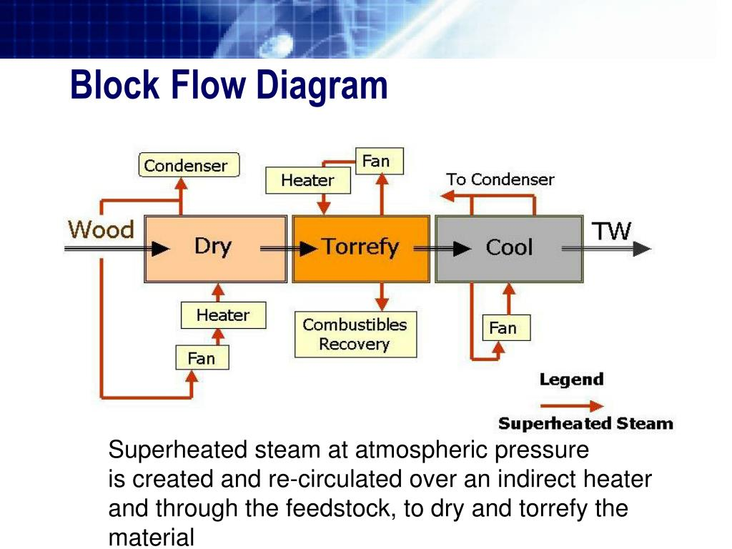 ppt cds group incorporating r o2 bio coal technology. Black Bedroom Furniture Sets. Home Design Ideas