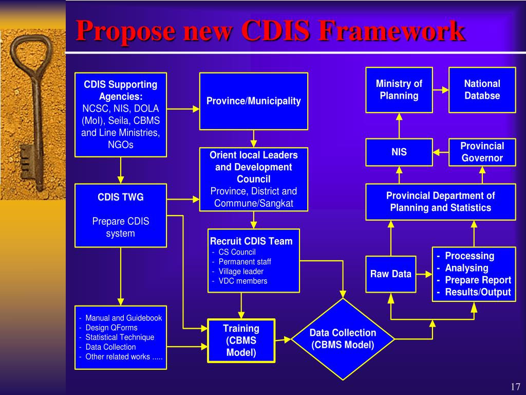 Propose new CDIS Framework