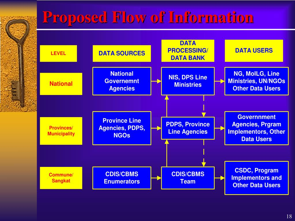 Proposed Flow of Information