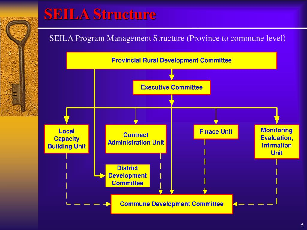 SEILA Structure