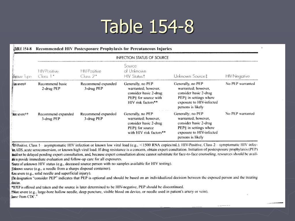 Table 154-8