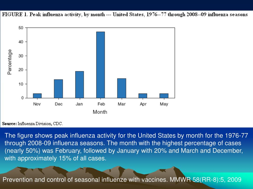 The figure shows peak influenza activity for the United States by month for the 1976-77 through 2008-09 influenza seasons. The month with the highest percentage of cases (nearly 50%) was February, followed by January with 20% and March and December, with approximately 15% of all cases.