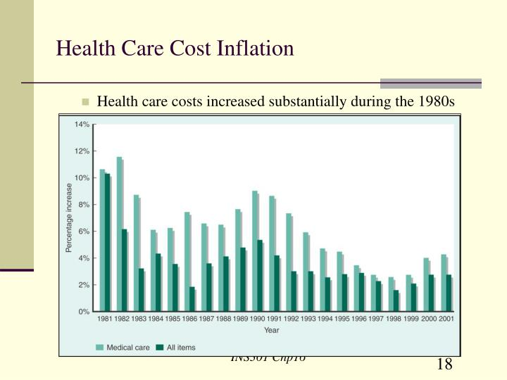 Health Care Cost Inflation