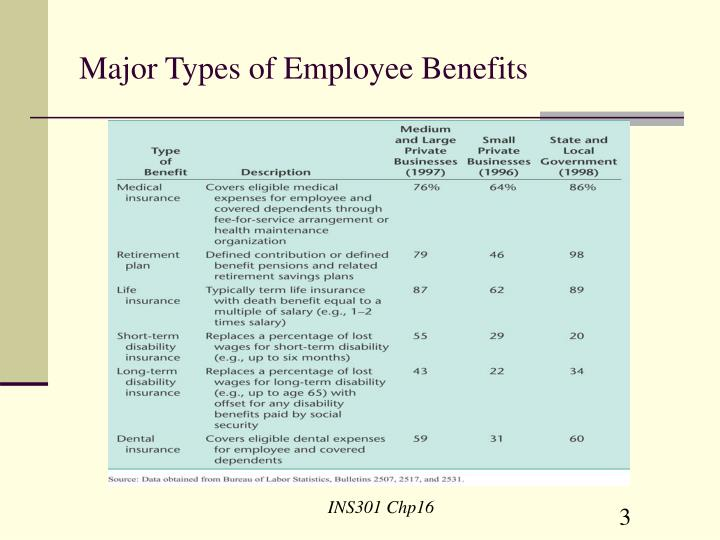 Major types of employee benefits1