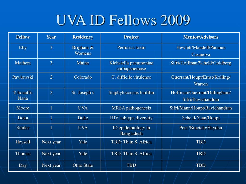 UVA ID Fellows 2009