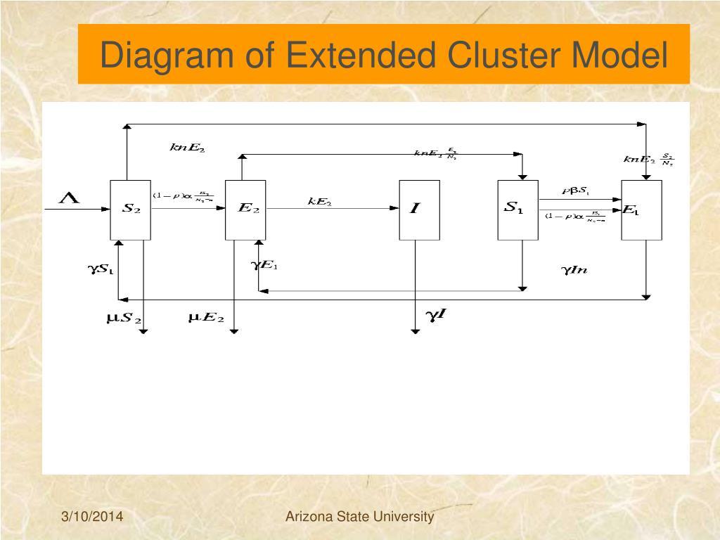 Diagram of Extended Cluster Model