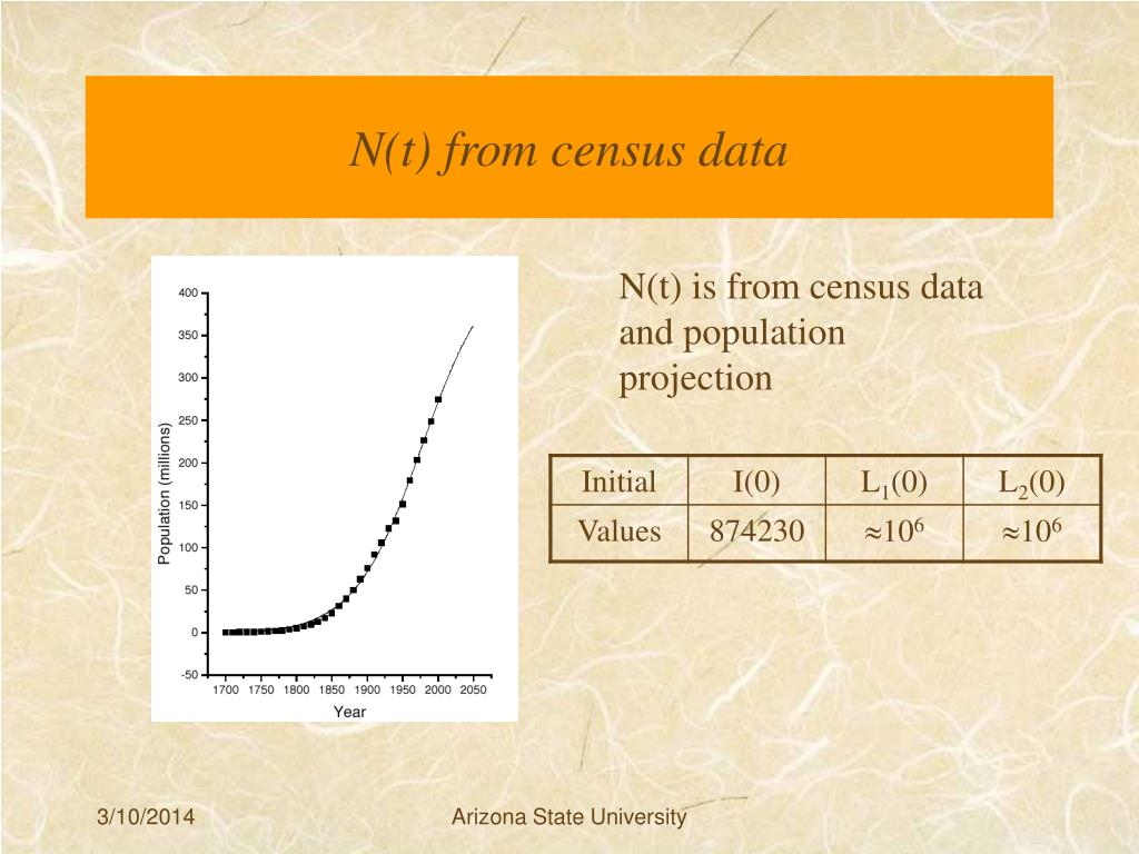 N(t) from census data