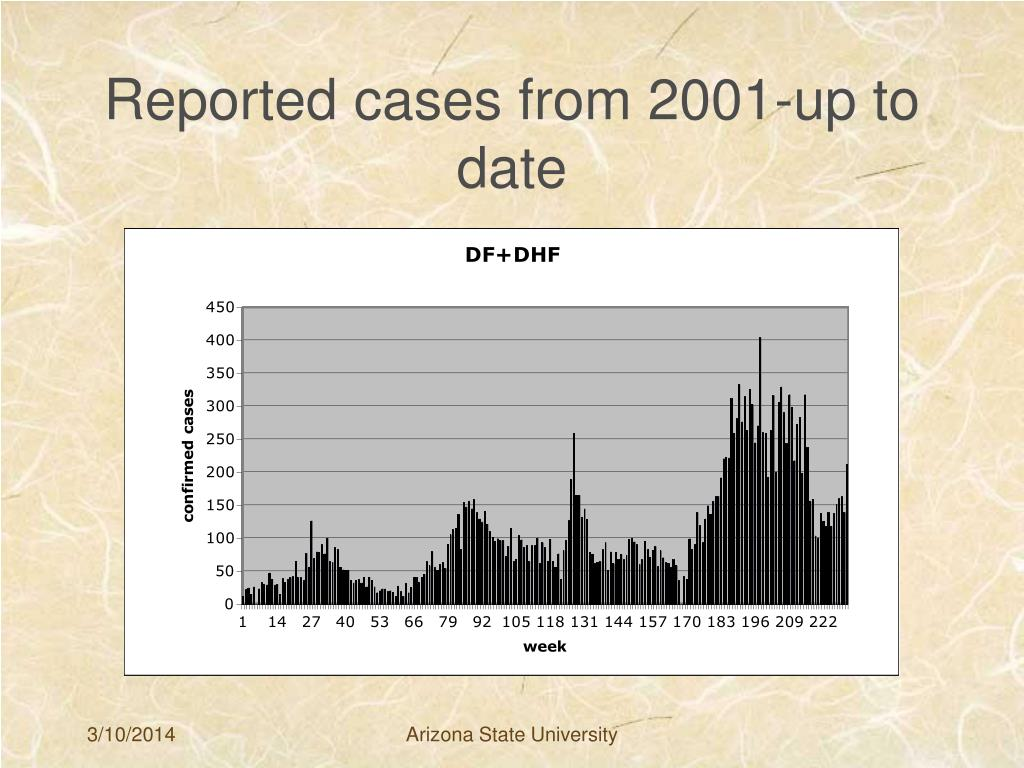 Reported cases from 2001-up to date