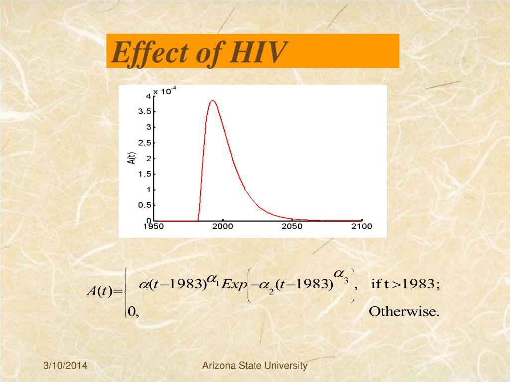 Effect of HIV