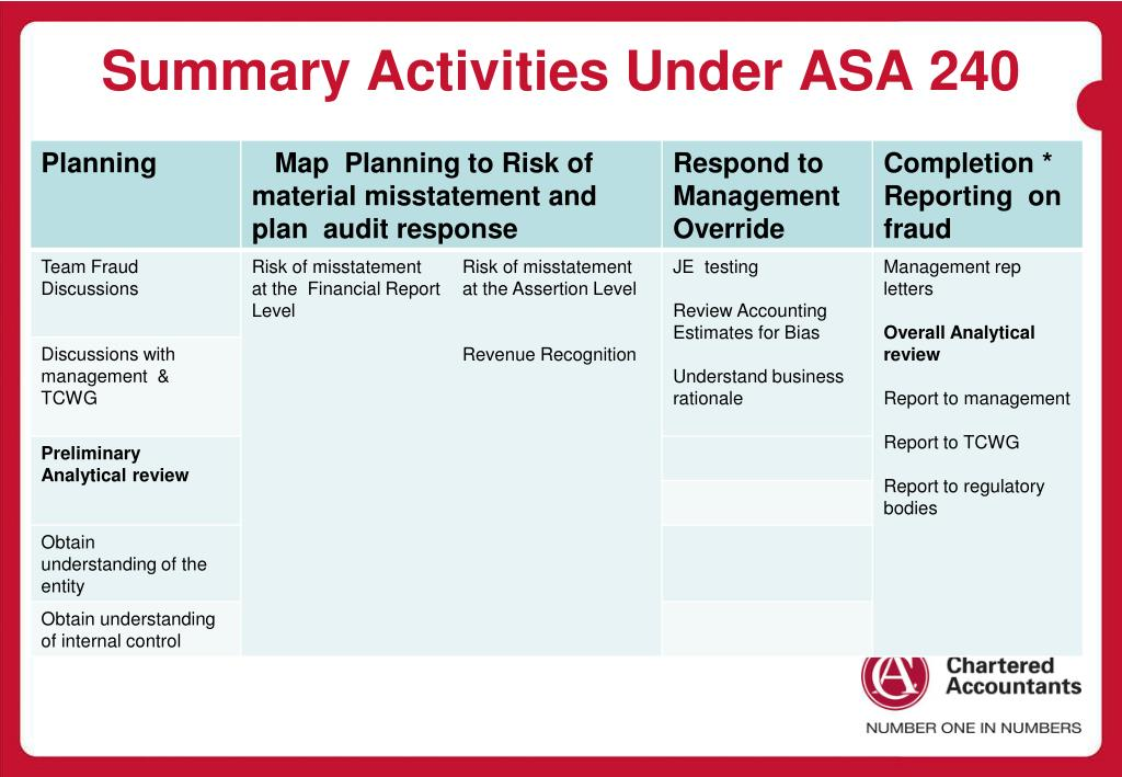 Summary Activities Under ASA 240