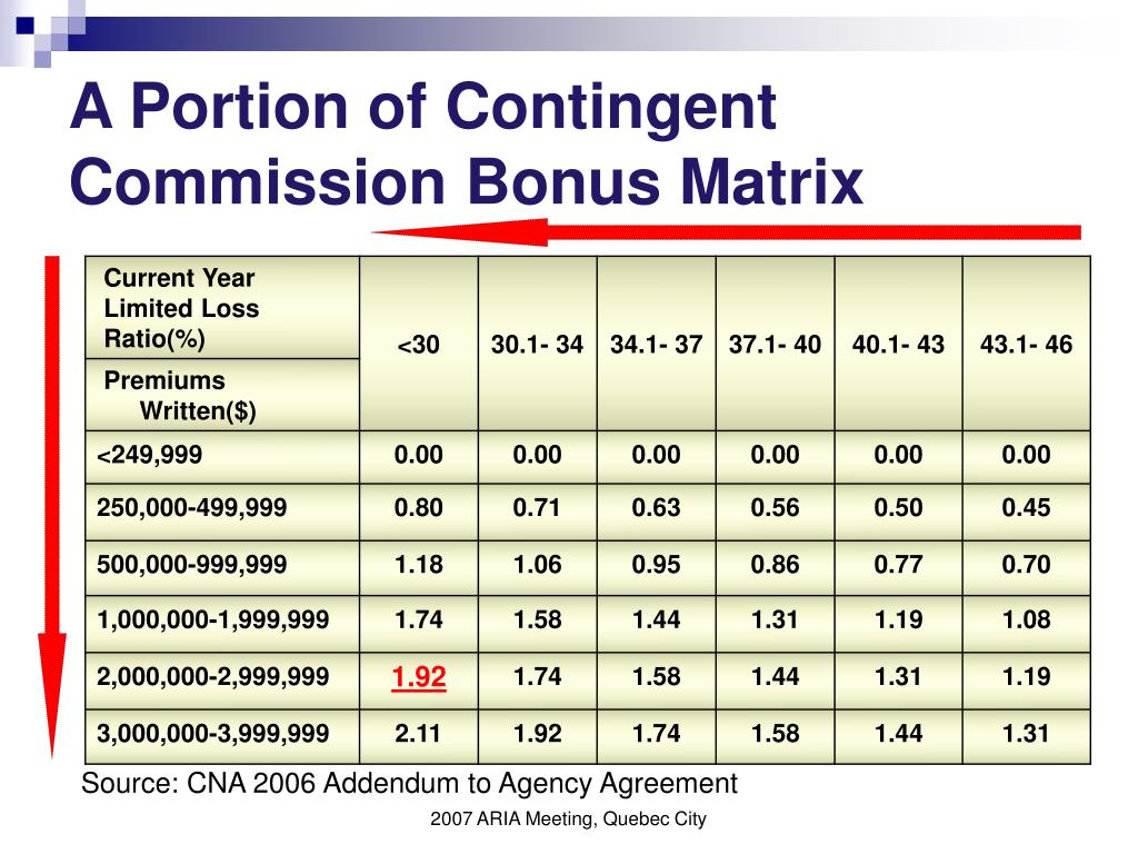 A Portion of Contingent Commission Bonus Matrix