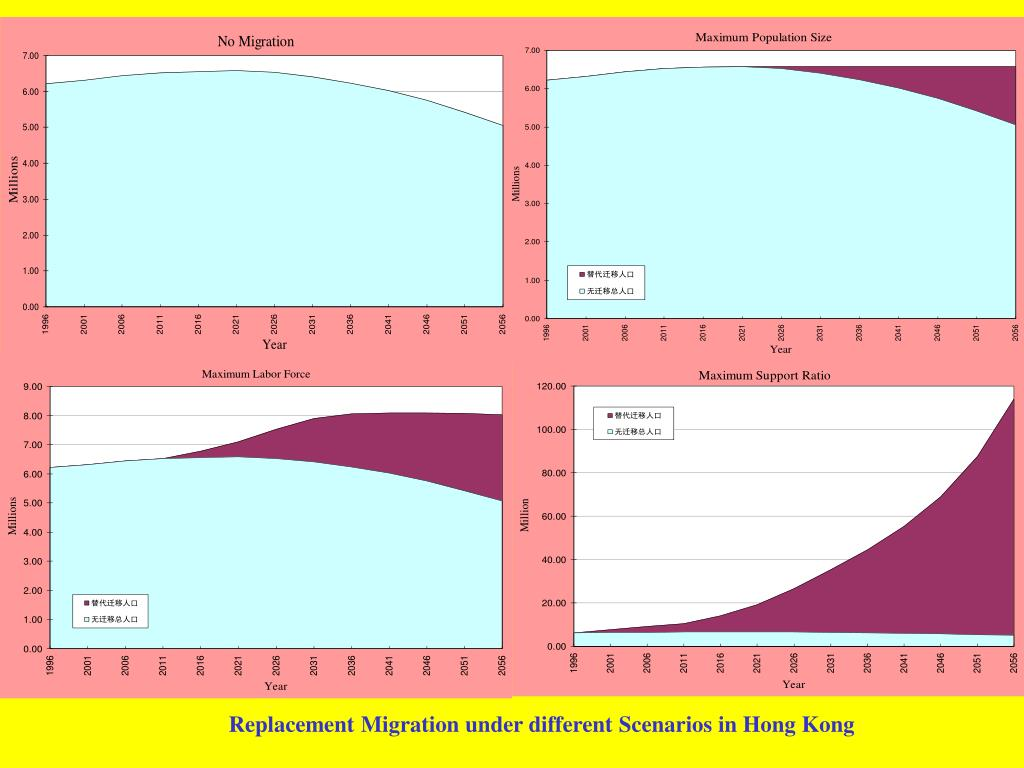 Replacement Migration under different Scenarios in Hong Kong