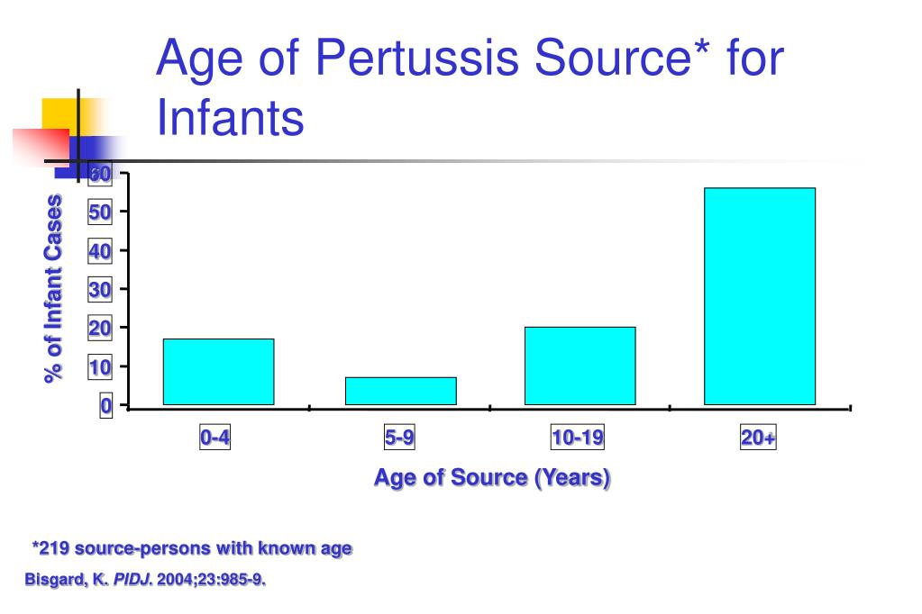 Age of Pertussis Source* for Infants