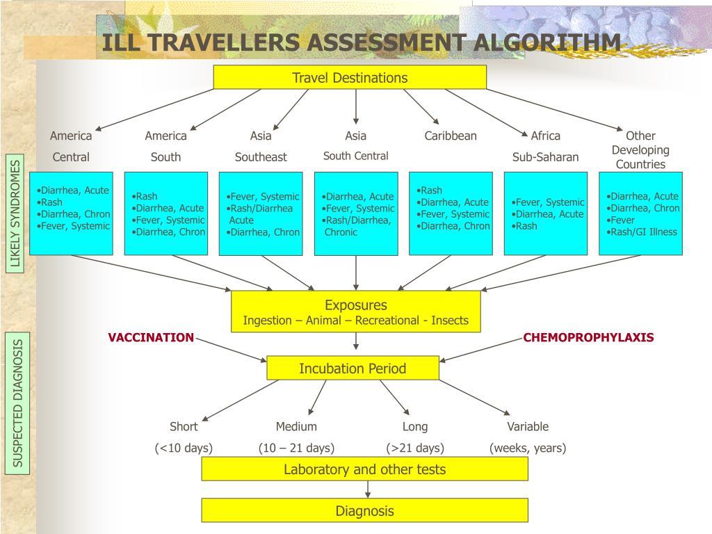 ILL TRAVELLERS ASSESSMENT ALGORITHM