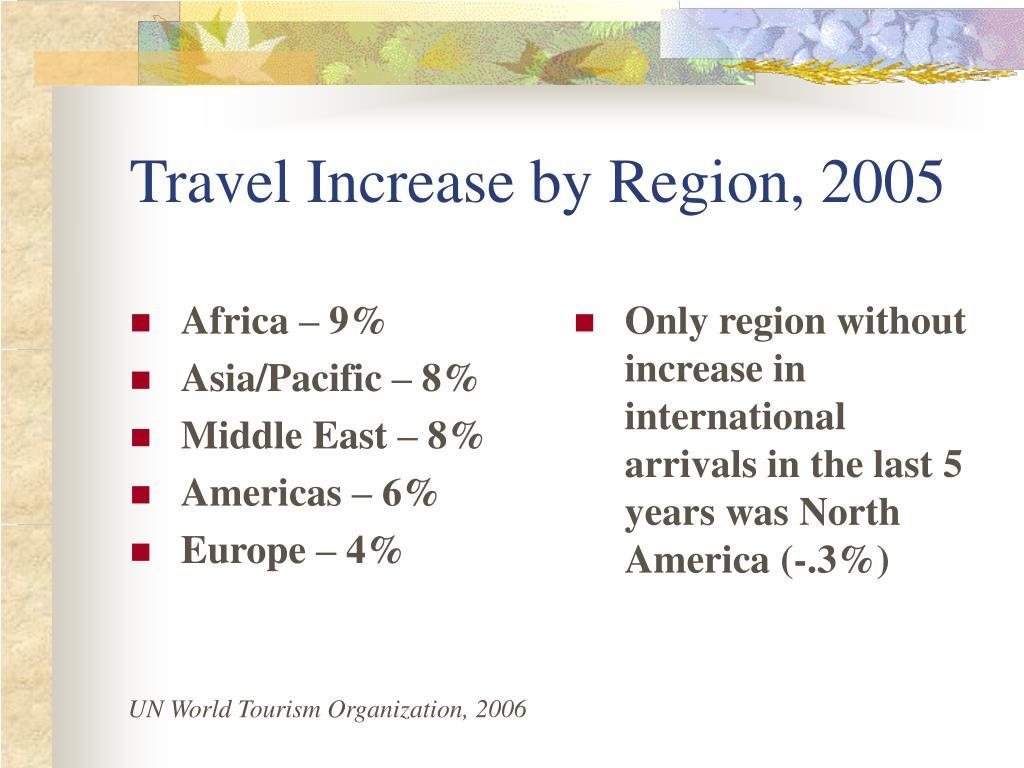 Africa – 9%
