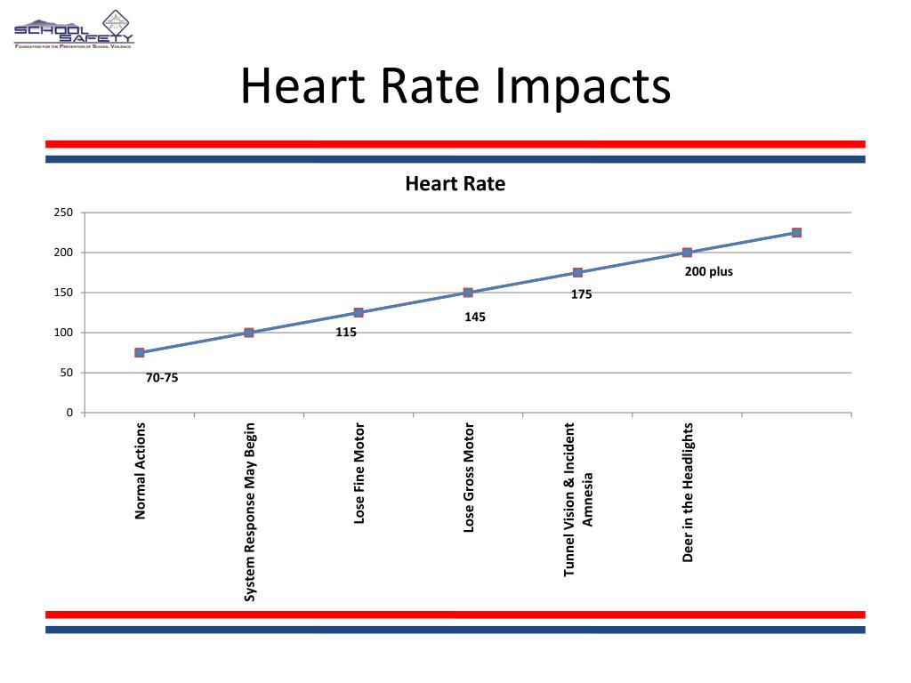 Heart Rate Impacts