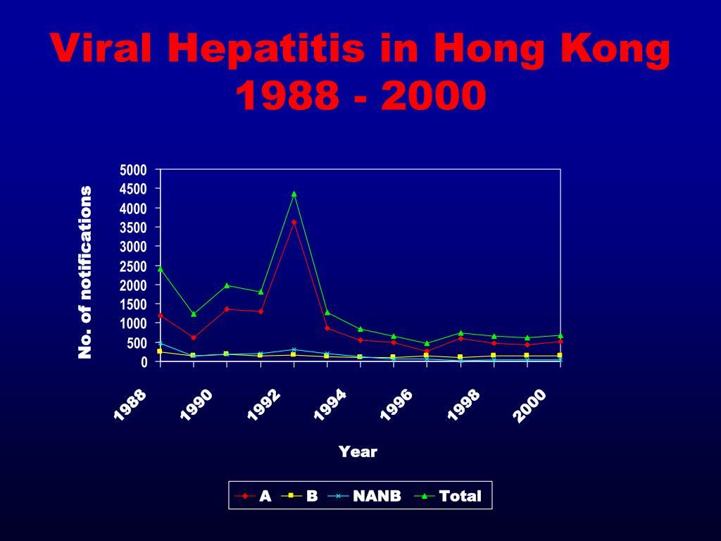 Viral Hepatitis in Hong Kong 1988 - 2000