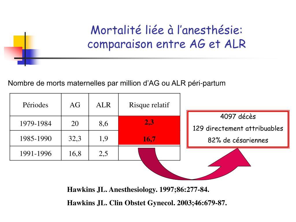 Mortalité liée à l'anesthésie: