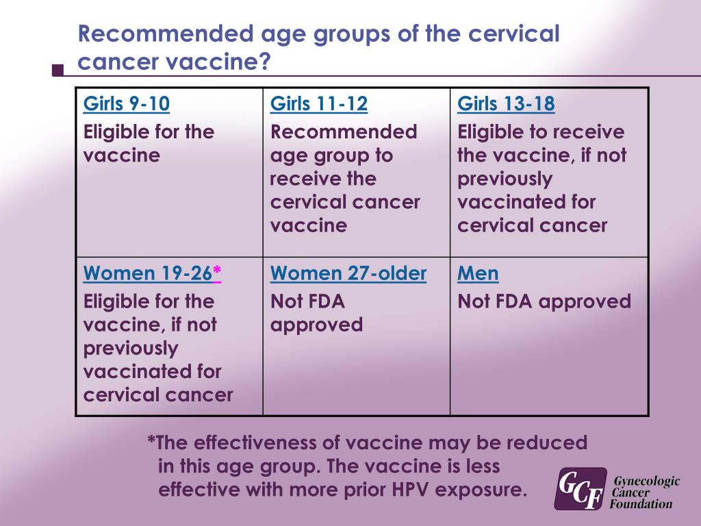 Recommended age groups of the cervical cancer vaccine?
