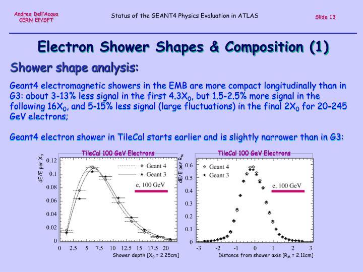 TileCal 100 GeV Electrons