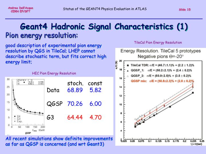 Geant4 Hadronic Signal Characteristics (1)