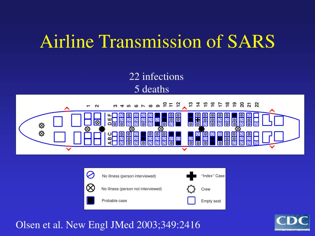 Airline Transmission of SARS