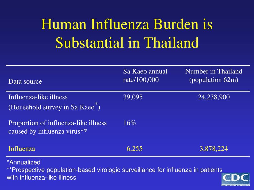 Human Influenza Burden is Substantial in Thailand