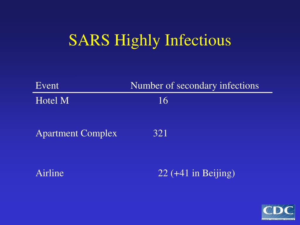 SARS Highly Infectious