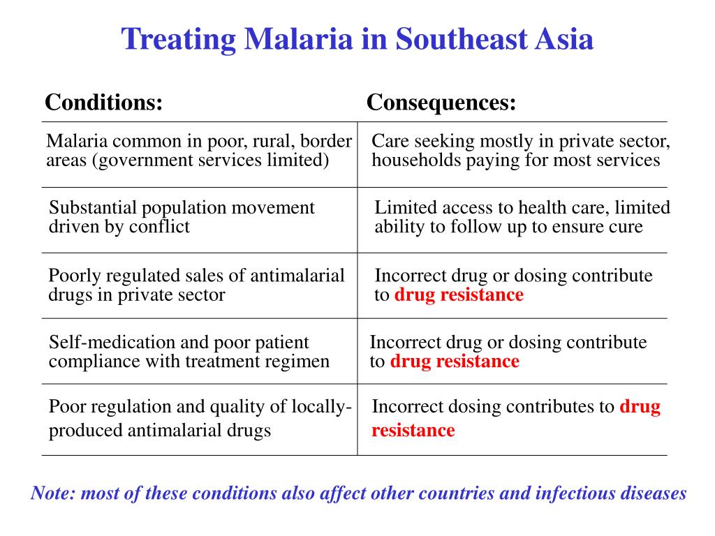 Treating Malaria in Southeast Asia