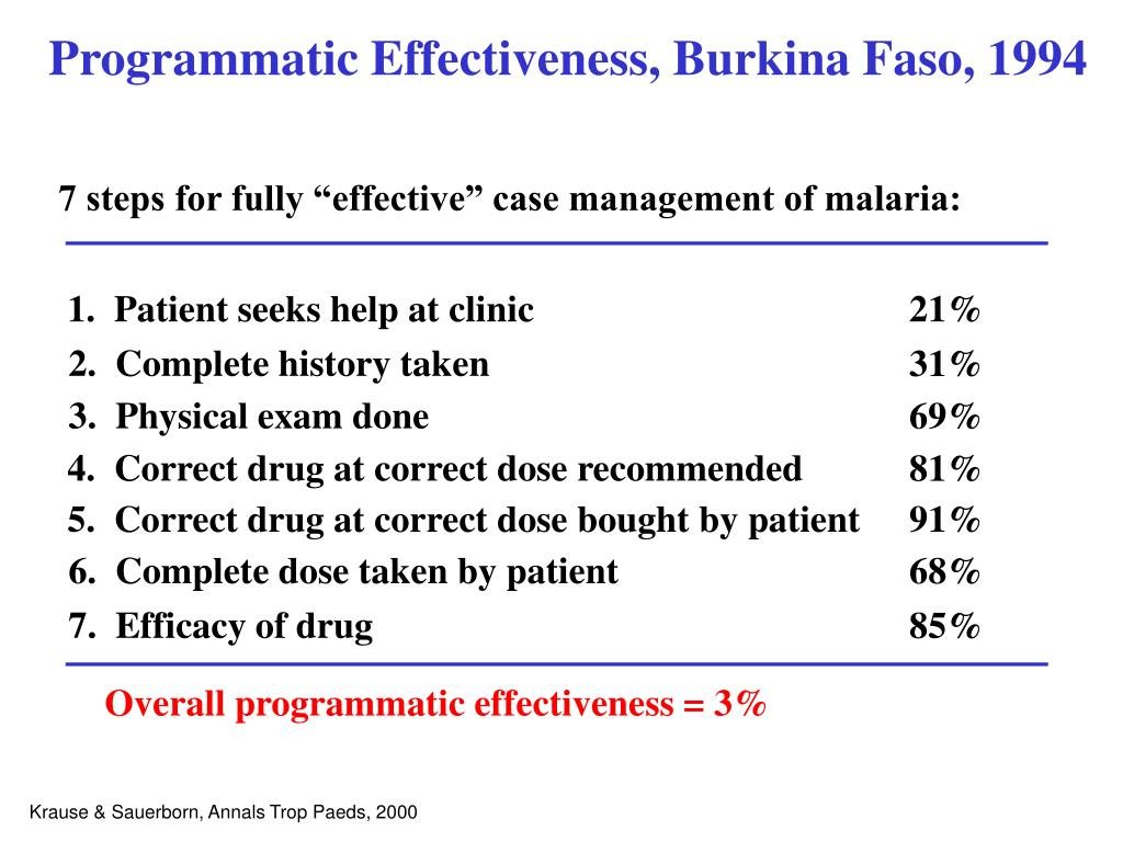 Programmatic Effectiveness, Burkina Faso, 1994