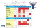 value of the immune system42